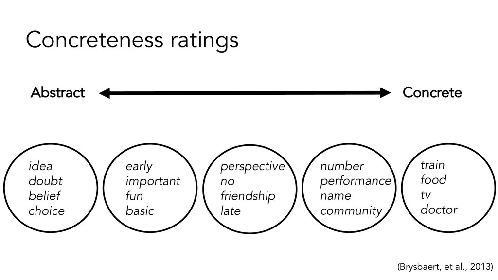 Concreteness ratings (Brysbaert, et al., 2013) ...