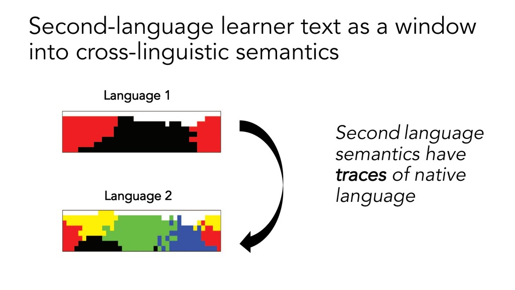 Second language semantics have traces of native...