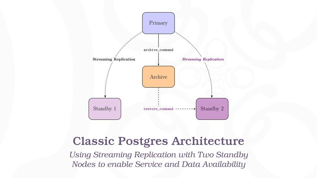 Classic Postgres Architecture Using Streaming R...