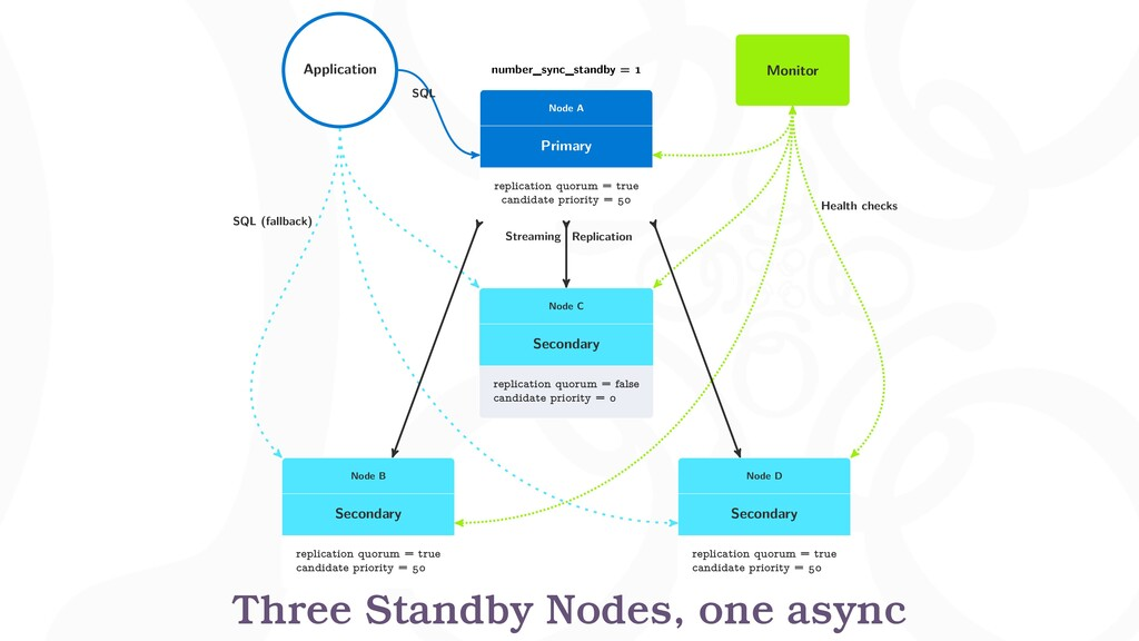 number_sync_standby = Node A Primary replicatio...