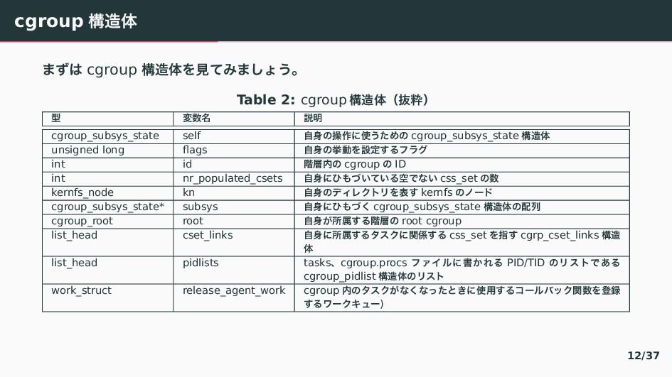 cgroup ߏମ 〳』〤 cgroup ߏମぇݟ〛〴〳「〼⿸ɻ Table 2: cgr...