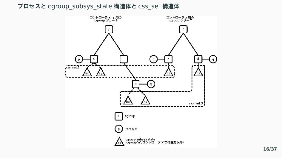 ゆ゜なと〝 cgroup_subsys_state ߏମ〝 css_set ߏମ 16/37