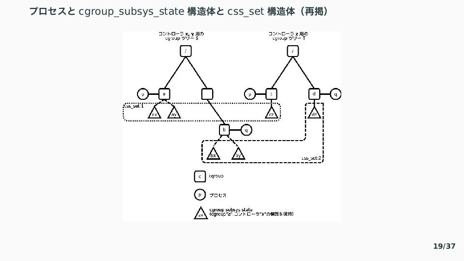ゆ゜なと〝 cgroup_subsys_state ߏମ〝 css_set ߏମʢ࠶ܝʣ ...