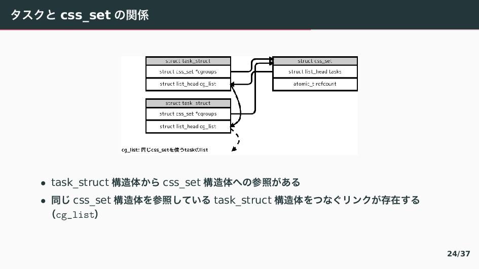 のとぜ〝 css_set 〣ؔ • task_struct ߏମ〾 css_set ߏ...