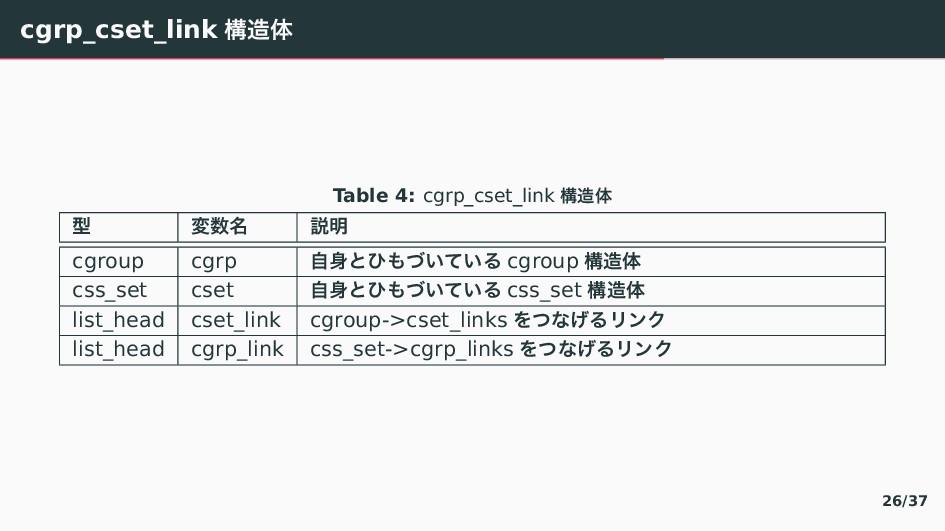 cgrp_cset_link ߏମ Table 4: cgrp_cset_link ߏମ ...