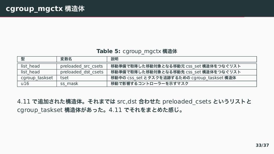 cgroup_mgctx ߏମ Table 5: cgroup_mgctx ߏମ ܕ ม...