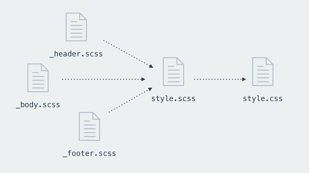 _body.scss _header.scss style.scss _footer.scss...