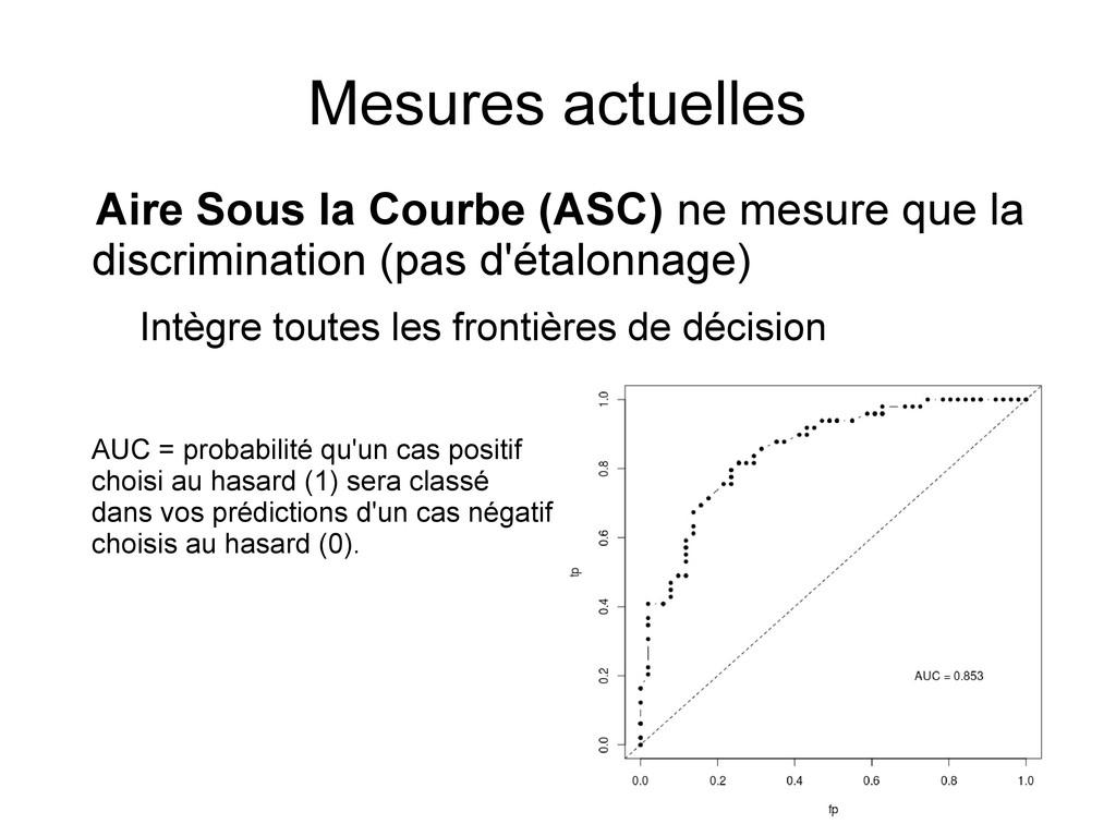 Mesures actuelles Aire Sous la Courbe (ASC) ne ...