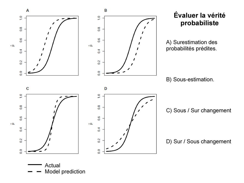 Évaluer la vérité probabiliste A) Surestimation...