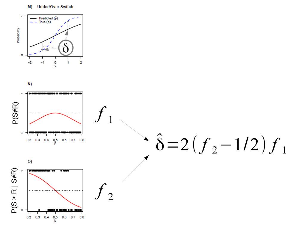 P(S≠R) P(S > R | S≠R) f 1 f 2 ̂ δ=2( f 2 −1/2) ...