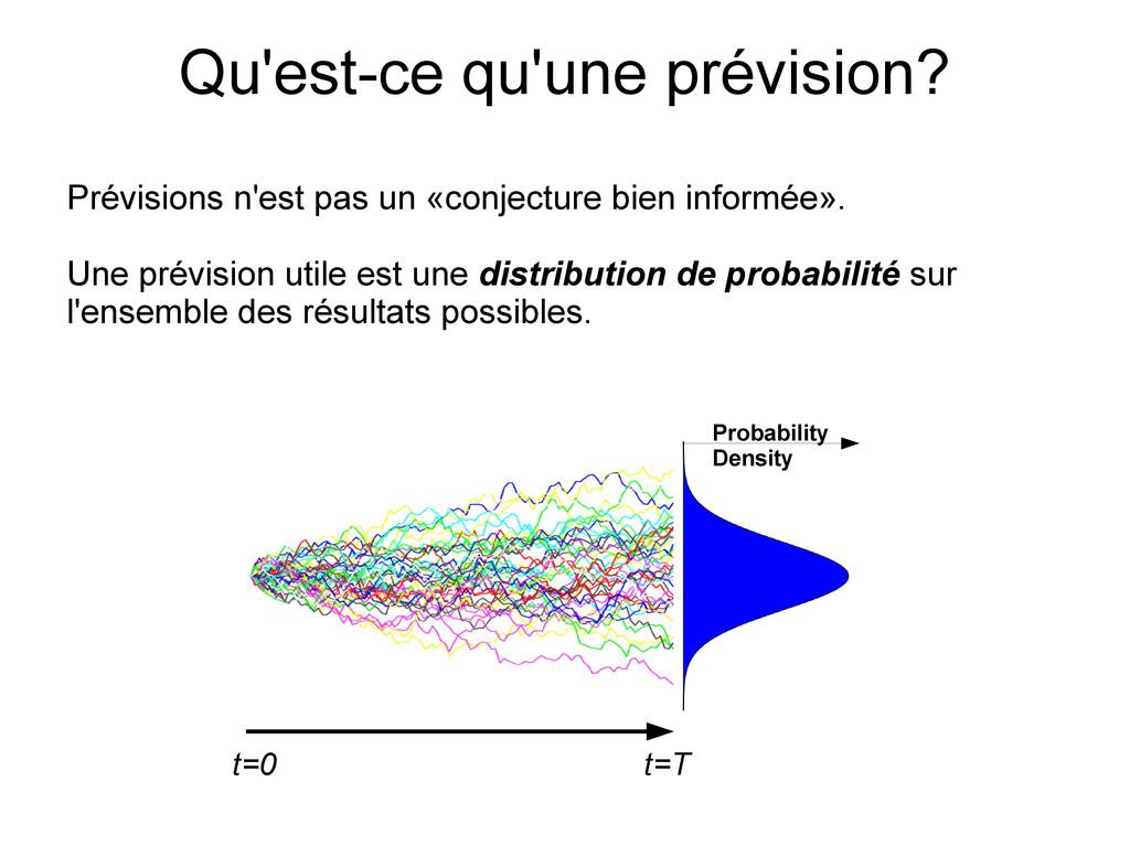 t=0 t=T Probability Density Qu'est-ce qu'une pr...