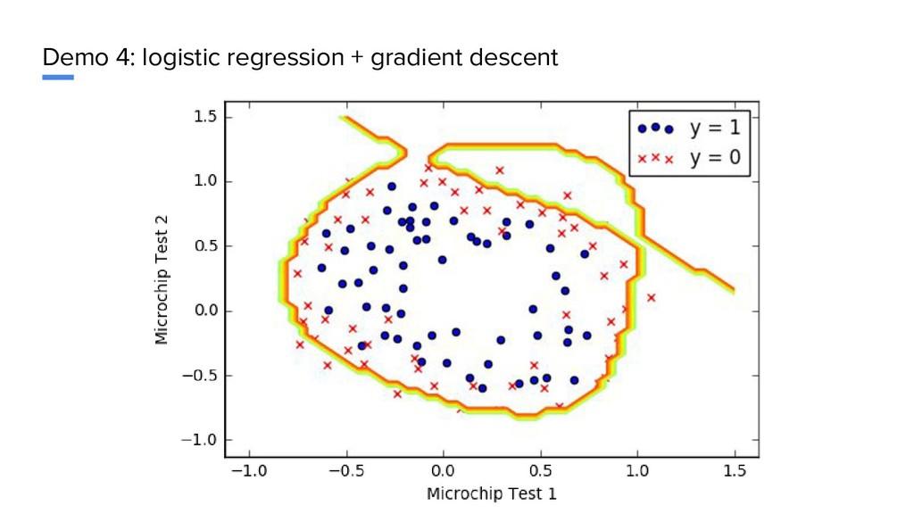 Demo 4: logistic regression + gradient descent