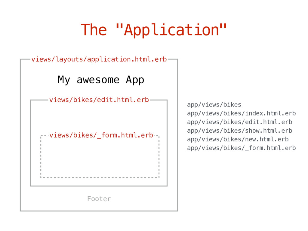 "The ""Application"" views/layouts/application.htm..."