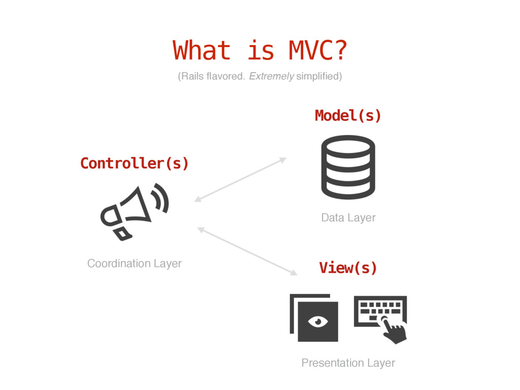 What is MVC? Controller(s) Model(s) View(s) (Ra...