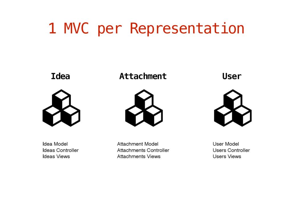 1 MVC per Representation Idea User Attachment I...
