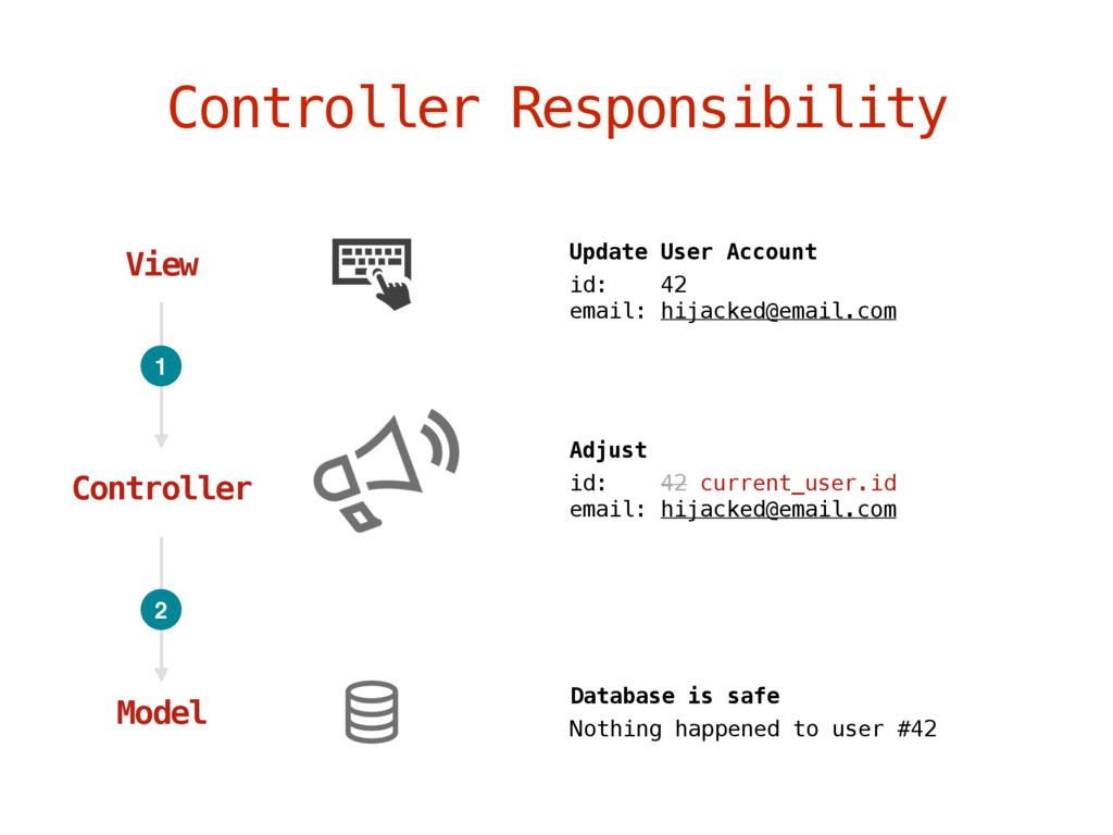 Controller Responsibility View Update User Acco...