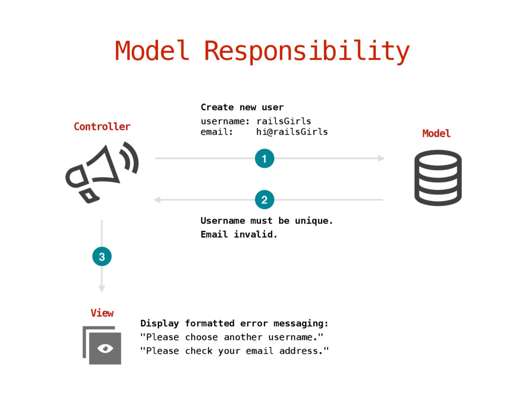 Model Responsibility Controller Model Create ne...