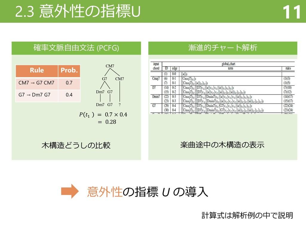 確率⽂脈⾃由⽂法 (PCFG) CM7 G7 Dm7 Dm7 G7 G7 CM7 ? 𝑃 𝑡!...