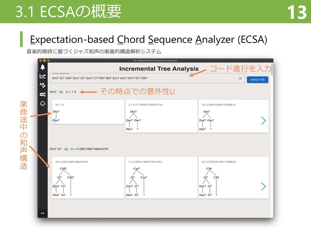 3.1 ECSAの概要 13 Expectation-based Chord Sequence...