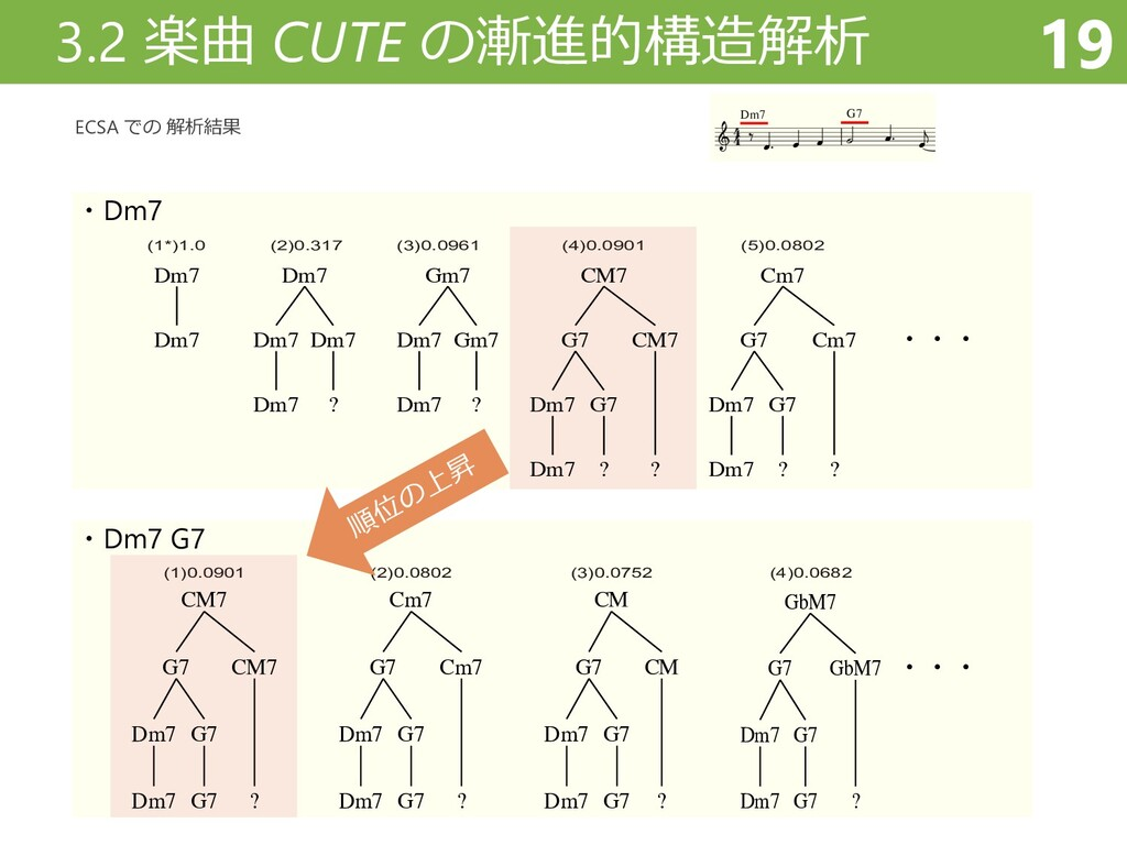 3.2 楽曲 CUTE の漸進的構造解析 19 ECSA での 解析結果 ・Dm7 ・・・ (...