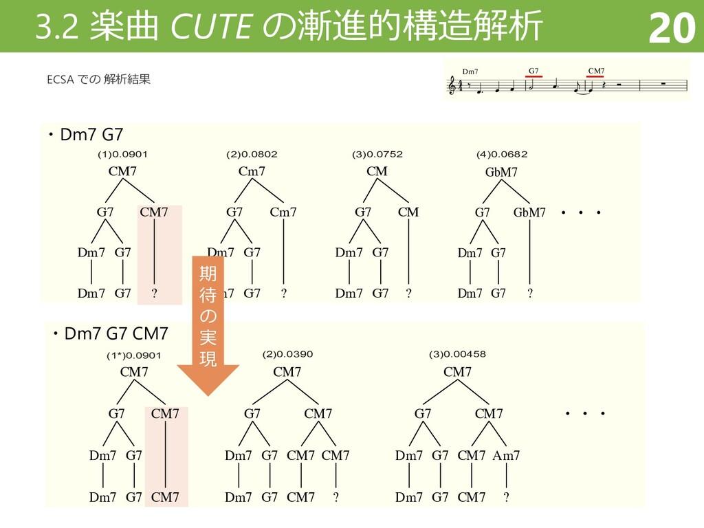 ・Dm7 G7 ・・・ CM7 G7 Dm7 Dm7 G7 G7 CM7 ? (1)0.090...