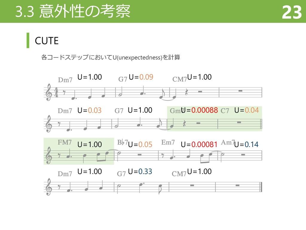 3.3 意外性の考察 23 CUTE 各コードステップにおいてU(unexpectedness...