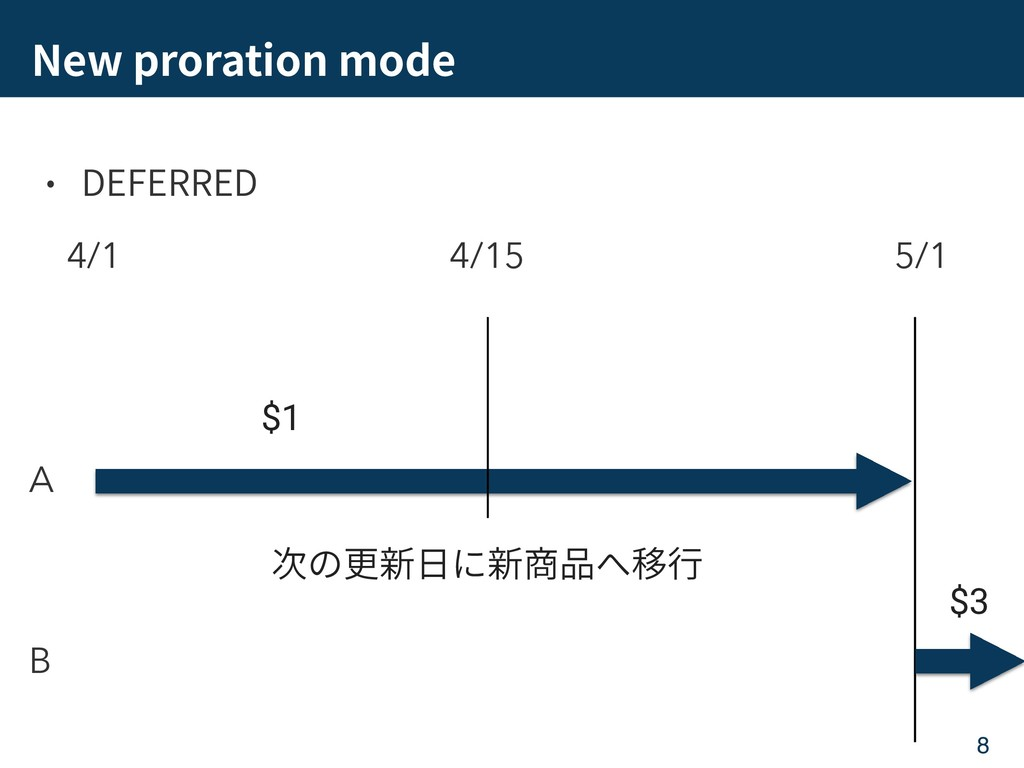 New proration mode DEFERRED 8 4/1 5/1 A B 4/15 ...