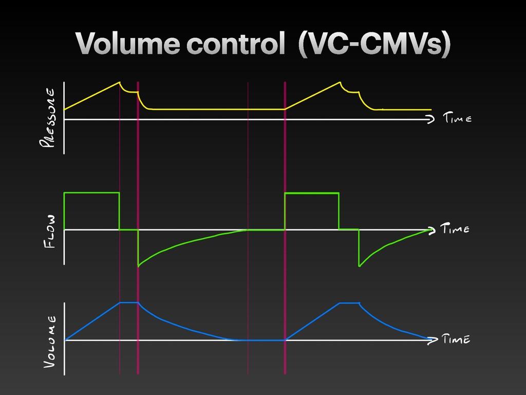 Volume control (VC CMVs)