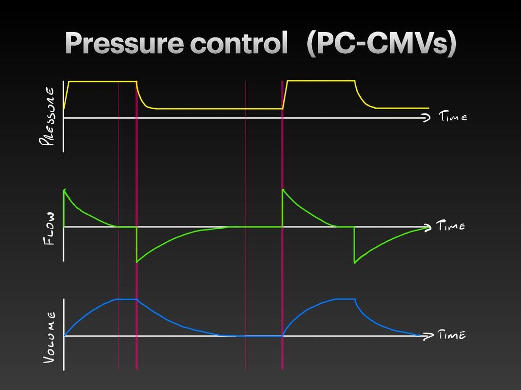 Pressure control (PC CMVs)