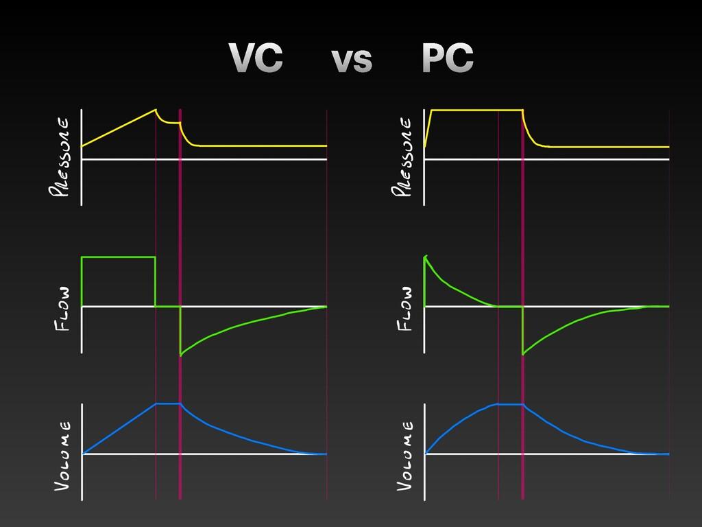 VC vs PC