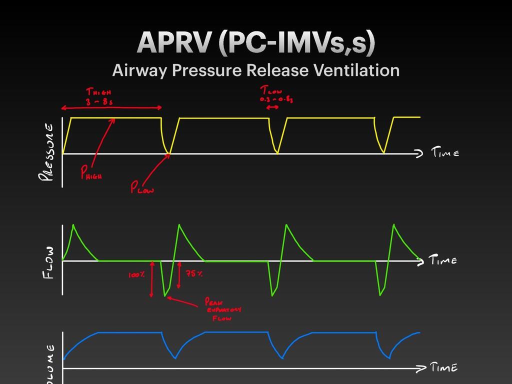 APRV (PC IMVs,s) Airway Pressure Release Ventil...