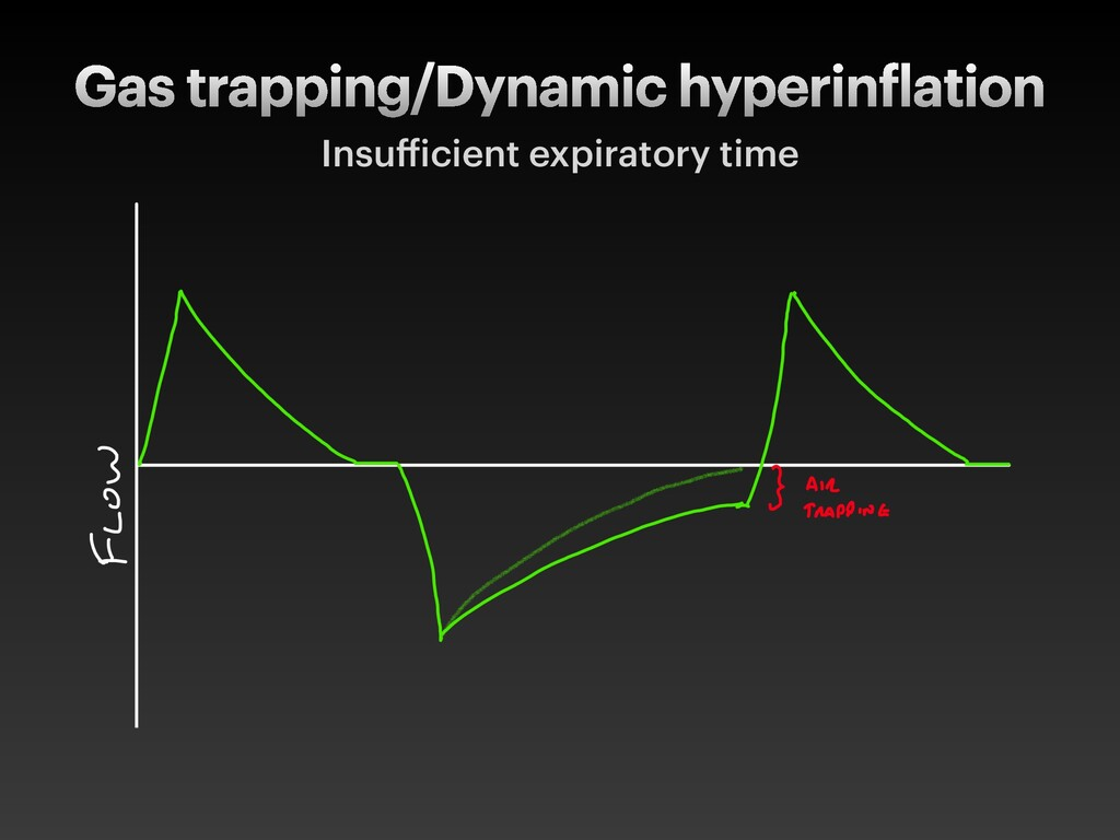 Gas trapping/Dynamic hyperin lation Insu icient...