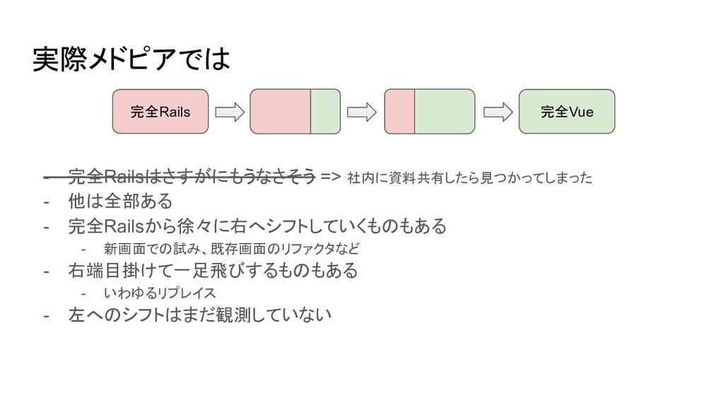 実際メドピアでは 完全Rails 完全Vue - 完全Railsはさすがにもうなさそう => ...