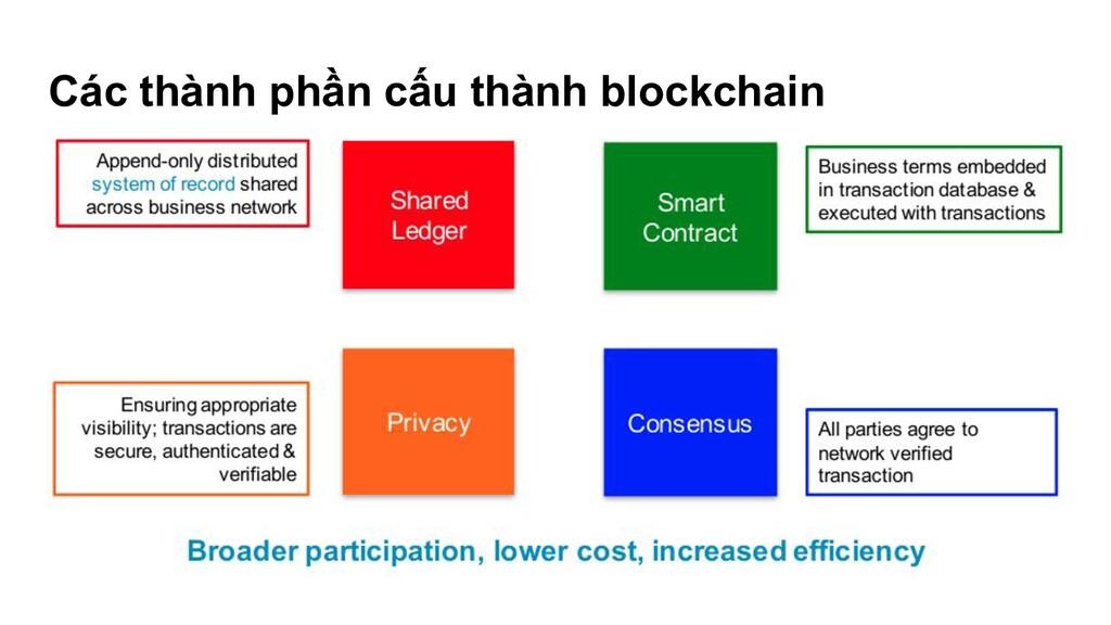 Các thành phần cấu thành blockchain