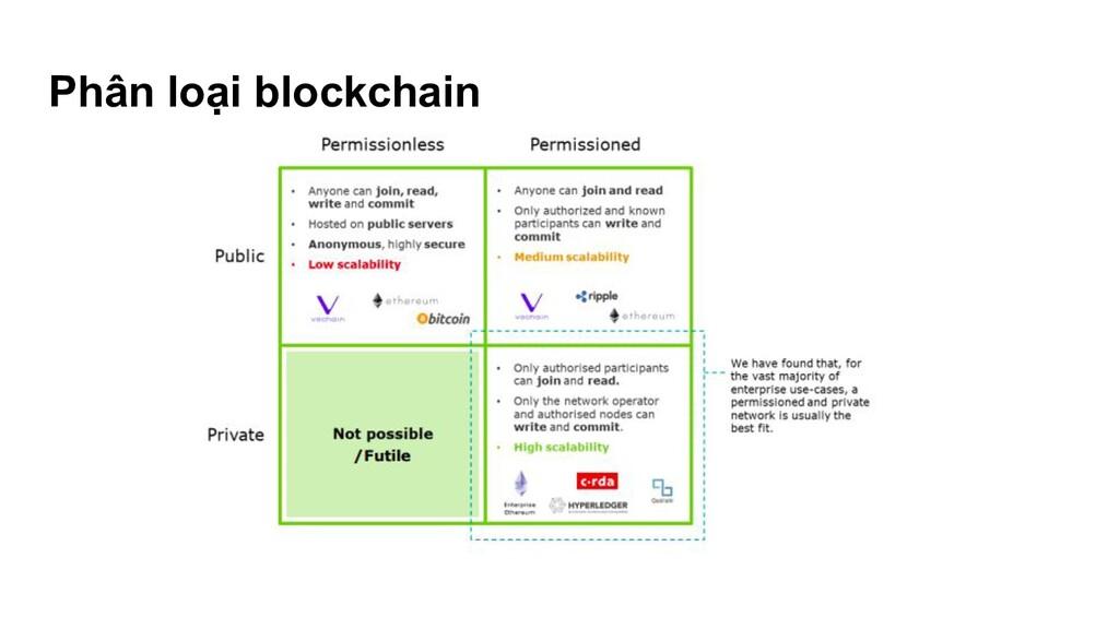Phân loại blockchain