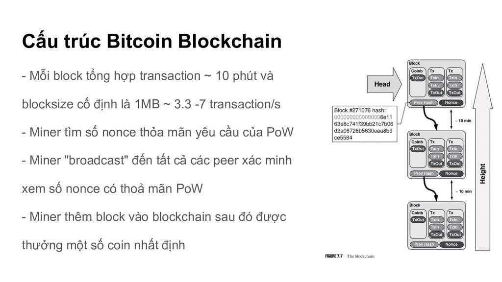 Cấu trúc Bitcoin Blockchain - Mỗi block tổng hợ...