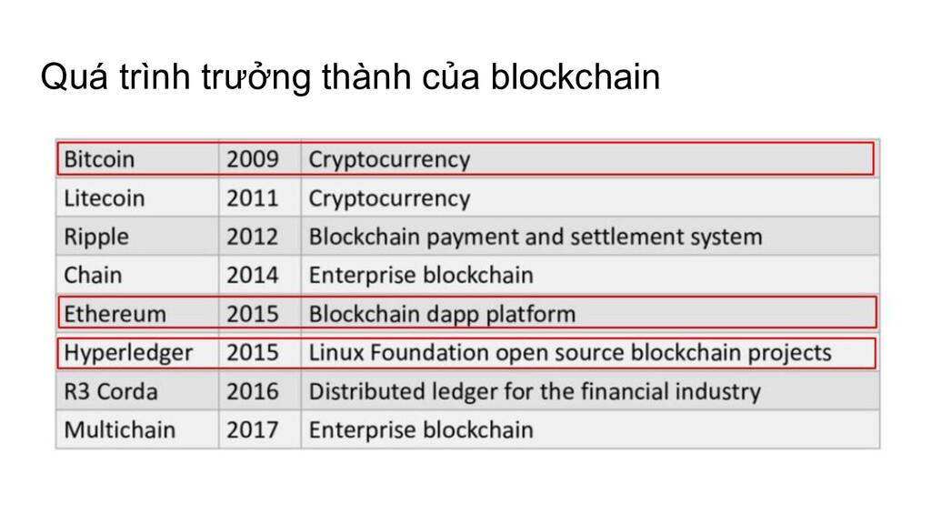 Quá trình trưởng thành của blockchain