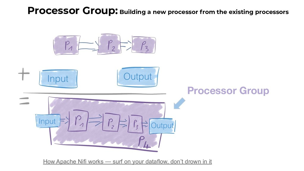 29 Processor Group: Building a new processor fr...