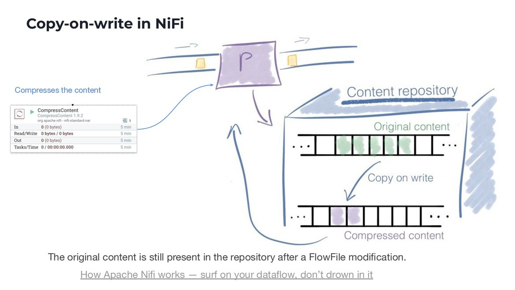 Copy-on-write in NiFi The original content is s...