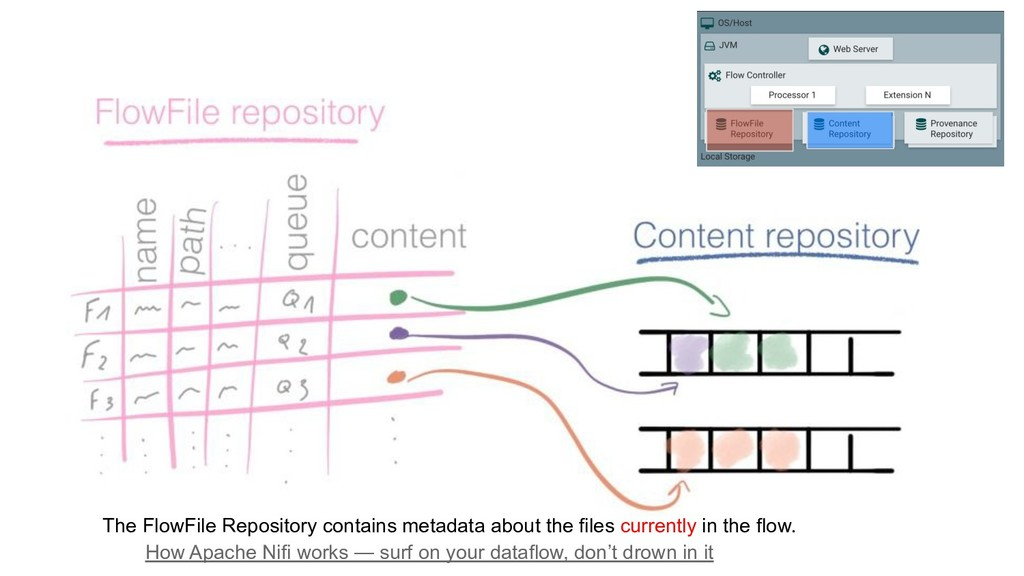 32 FlowFile Repository The FlowFile Repository ...