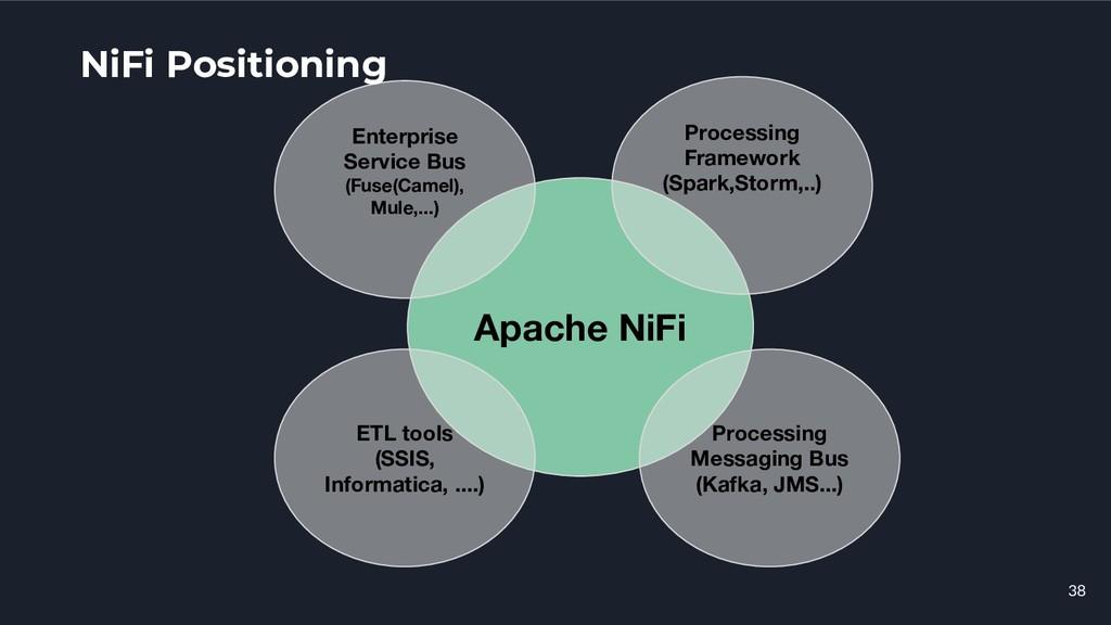 38 Apache NiFi Processing Framework (Spark,Stor...