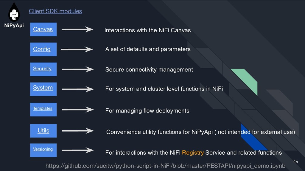46 Interactions with the NiFi Canvas Canvas Cli...