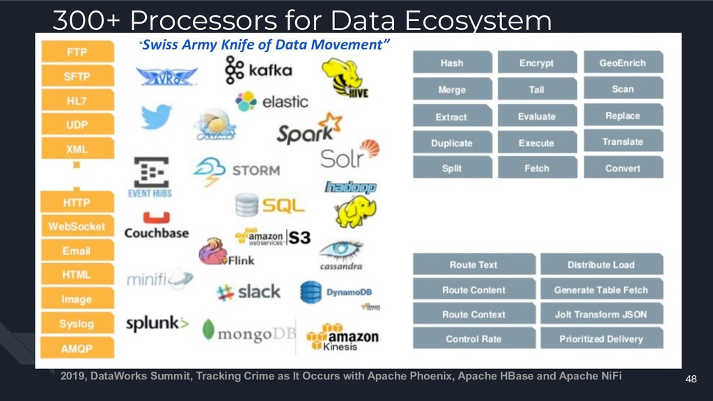 300+ Processors for Data Ecosystem Integration ...