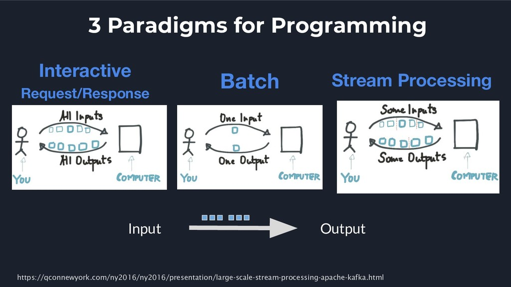 3 Paradigms for Programming Interactive Request...