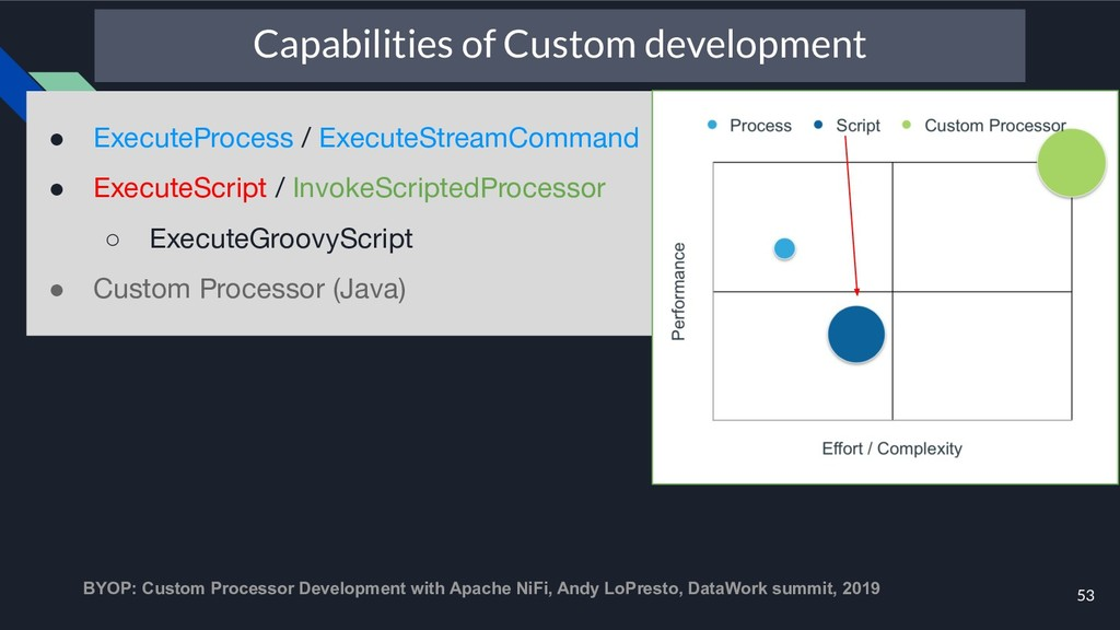 53 Capabilities of Custom development ● Execute...