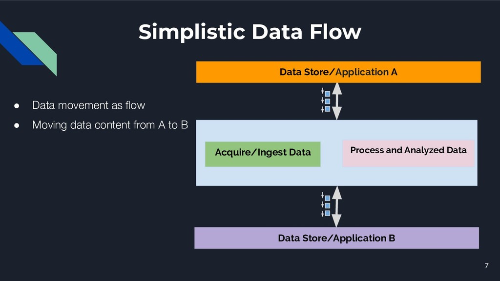 Simplistic Data Flow 7 Data Store/Application B...