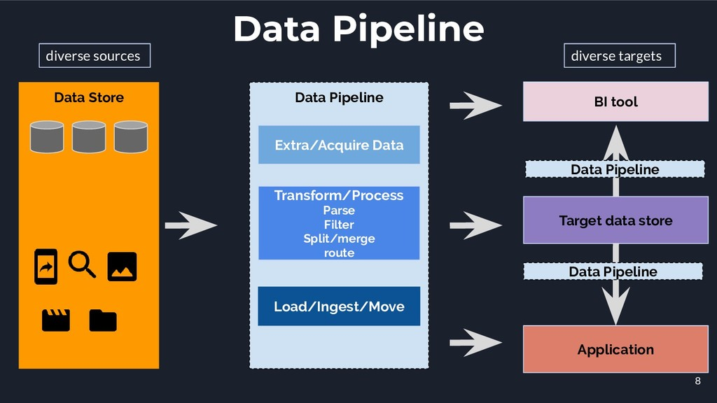 Data Pipeline Transform/Process Parse Filter Sp...