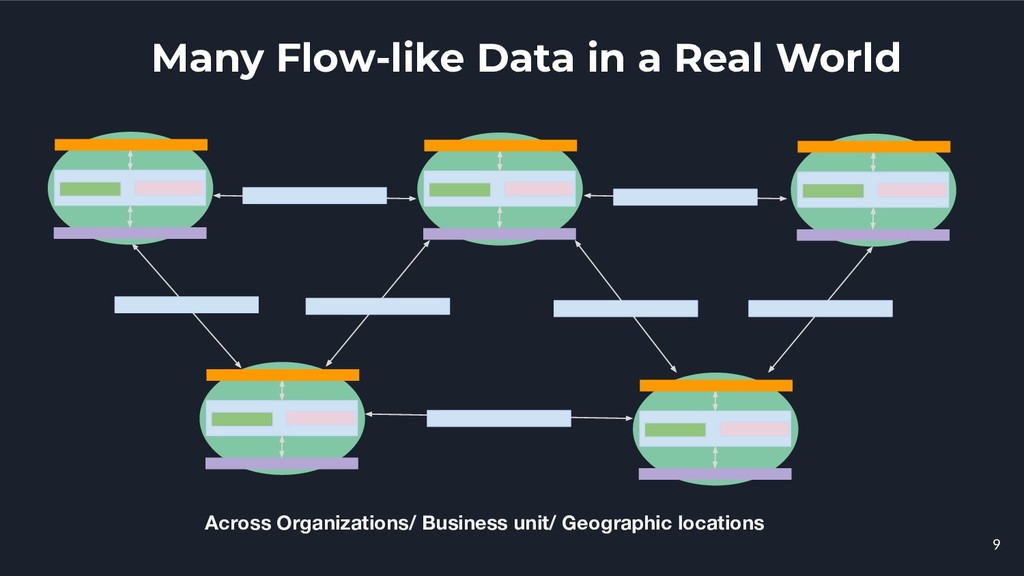 Many Flow-like Data in a Real World 9 Across Or...