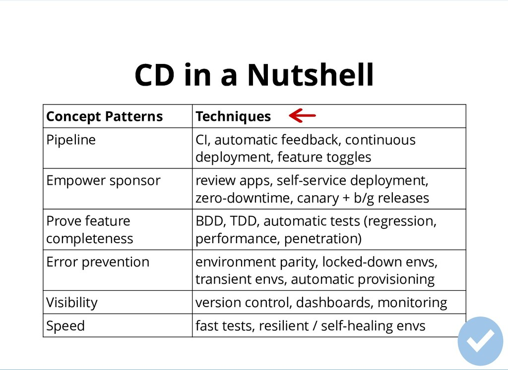 CD in a Nutshell CD in a Nutshell Concept Patte...