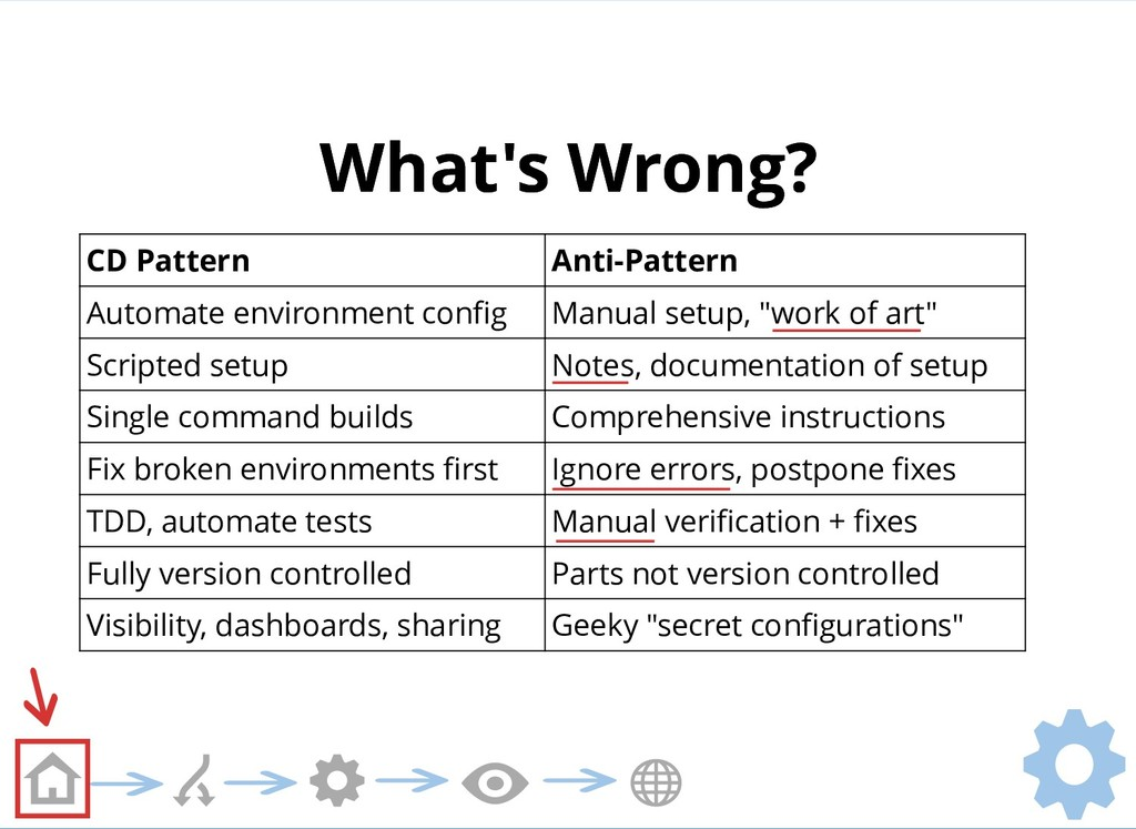 What's Wrong? What's Wrong? CD Pattern Anti-Pat...